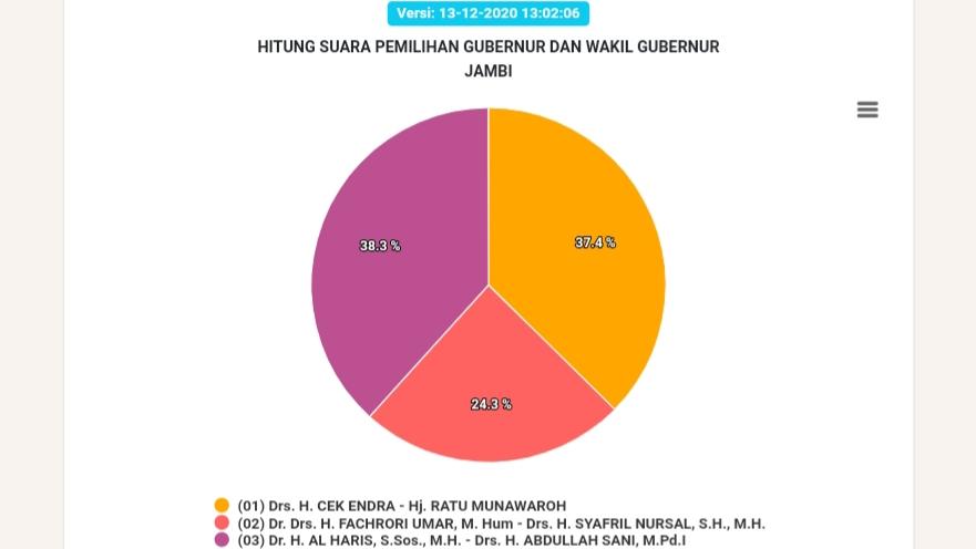 Real Count KPU data masuk 82,83 persen