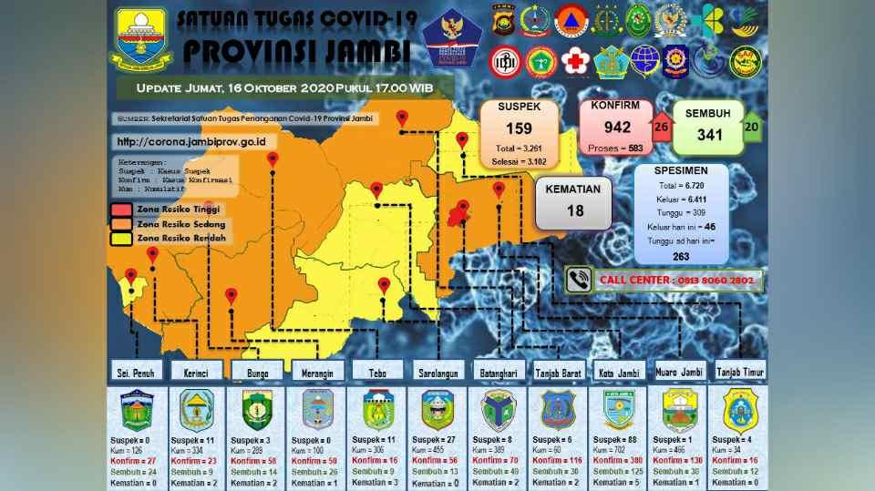 Sebaran kasus Covid-19 di Provinsi Jambi 16 Oktober 2020