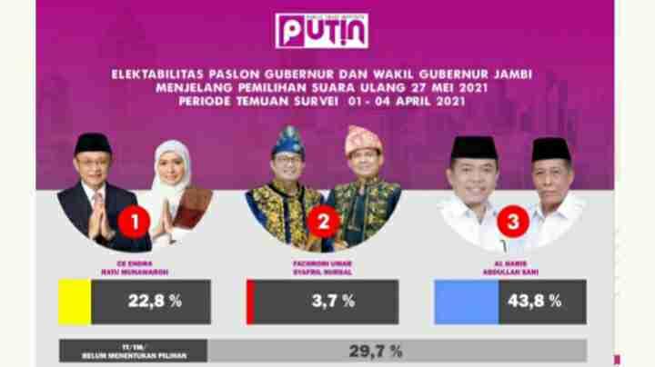 Hasil survei PSU Pilgub Jambi
