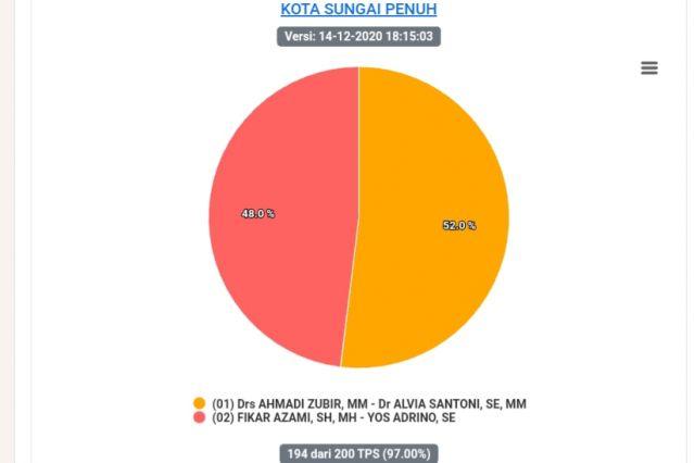 Data Masuk 97 Persen, Ahmadi-Alvian Unggul 52,0 Persen di Pilwako Sungai Penuh