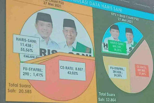 Final Real Count C1 PSU: Al Haris Gubernur Jambi!