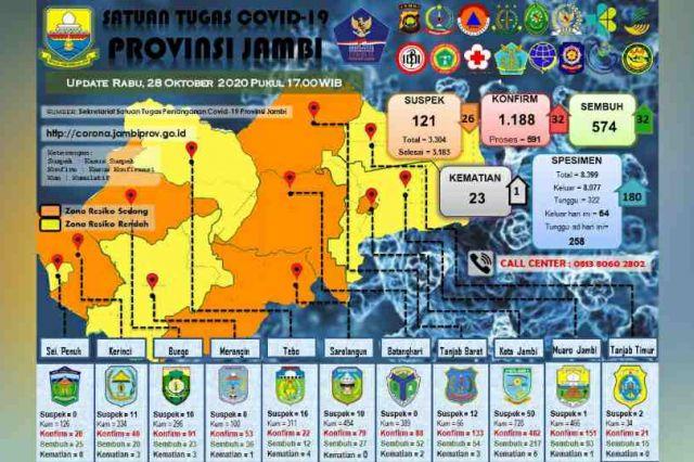 Update Covid-19 Jambi 28 Oktober: Kasus Positif Baru 32, Sembuh Bertambah 32 Orang