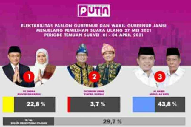 Survei PUTIN PSU Pilgub Jambi: Al Haris-Sani Unggul 43,8 Persen