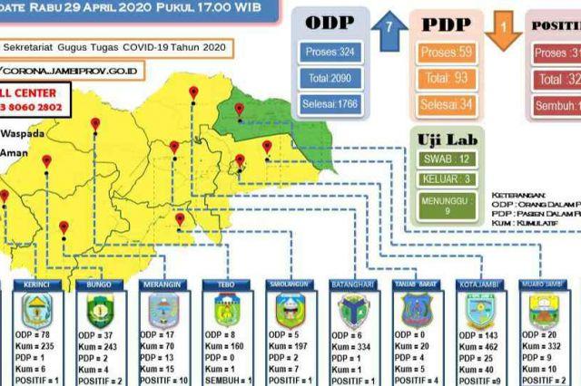Update Kasus Corona Jambi 29 April: ODP 324, PDP 59 dan Positif 32 Orang
