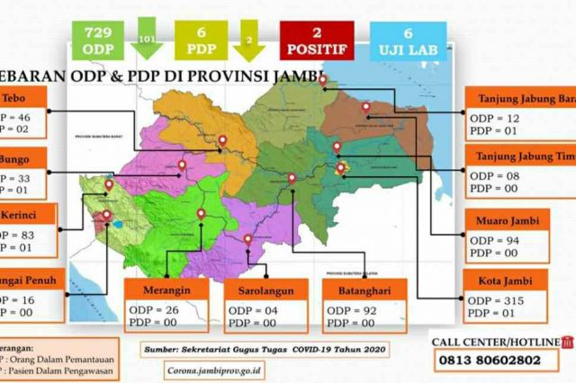 Kabar Baik! ODP dan PDP di Jambi Kembali Menurun Hari Ini